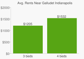 Graph of average rent prices for Galludet Indianapolis
