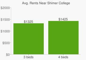 Graph of average rent prices for Shimer College
