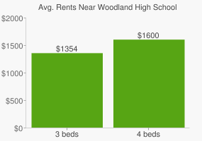 Graph of average rent prices for Woodland High School
