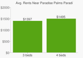 Graph of average rent prices for Paradise Palms Paradise