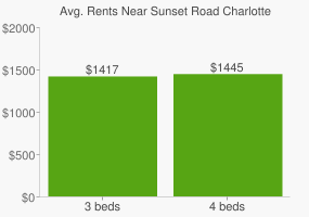 Graph of average rent prices for Sunset Road Charlotte