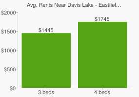 Graph of average rent prices for Davis Lake - Eastfield Charlotte