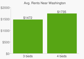 Graph of average rent prices for Washington