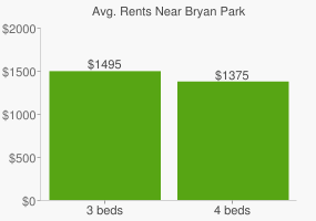 Graph of average rent prices for Bryan Park