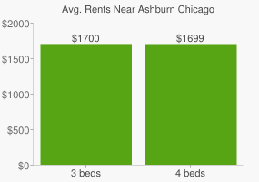Graph of average rent prices for Ashburn Chicago