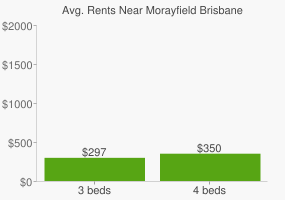 Graph of average rent prices for Morayfield Brisbane