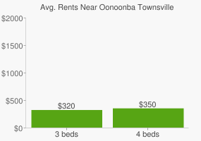 Graph of average rent prices for Oonoonba Townsville