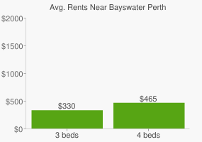 Graph of average rent prices for Bayswater Perth
