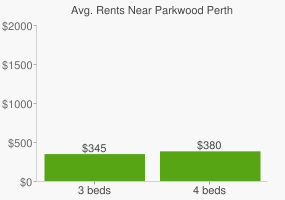 Graph of average rent prices for Parkwood Perth