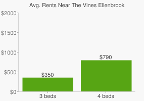 Graph of average rent prices for The Vines Ellenbrook