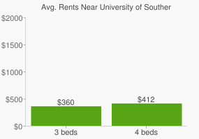 Graph of average rent prices for University of Southern Queensland