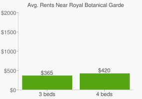 Graph of average rent prices for Royal Botanical Gardens Cranbourne