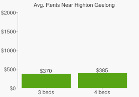 Graph of average rent prices for Highton Geelong