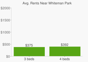 Graph of average rent prices for Whiteman Park