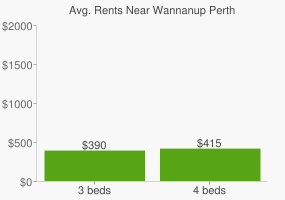 Graph of average rent prices for Wannanup Perth