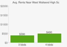 Graph of average rent prices for West Wallsend High School