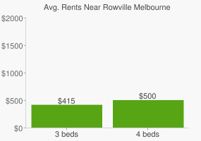 Graph of average rent prices for Rowville Melbourne