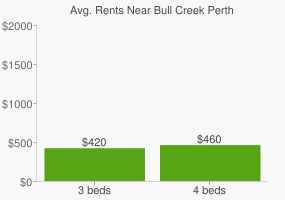 Graph of average rent prices for Bull Creek Perth