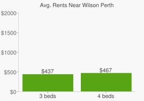 Graph of average rent prices for Wilson Perth