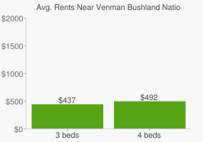 Graph of average rent prices for Venman Bushland National Park