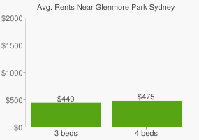 Graph of average rent prices for Glenmore Park Sydney