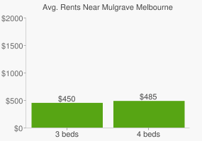 Graph of average rent prices for Mulgrave Melbourne