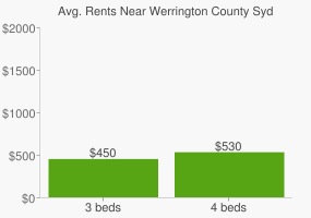 Graph of average rent prices for Werrington County Sydney