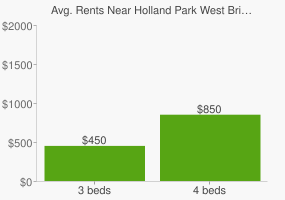 Graph of average rent prices for Holland Park West Brisbane