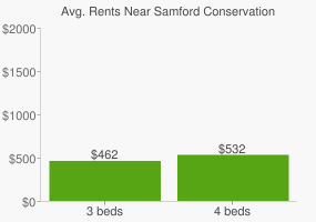 Graph of average rent prices for Samford Conservation Park