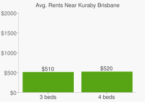 Graph of average rent prices for Kuraby Brisbane