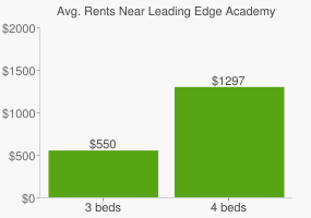 Graph of average rent prices for Leading Edge Academy High School