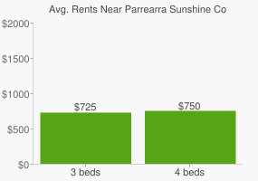 Graph of average rent prices for Parrearra Sunshine Coast