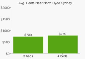 Graph of average rent prices for North Ryde Sydney