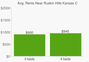 Graph of average rent prices for Ruskin Hills Kansas City