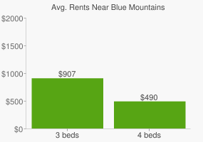 Graph of average rent prices for Blue Mountains