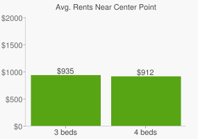 Graph of average rent prices for Center Point
