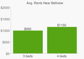 Graph of average rent prices for Bellview
