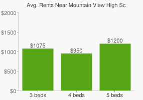 Graph of average rent prices for Mountain View High School