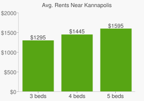 Graph of average rent prices for Kannapolis