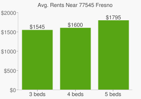 Graph of average rent prices for 77545 Fresno