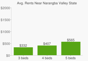 Graph of average rent prices for Narangba Valley State High School