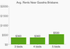 Graph of average rent prices for Goodna Brisbane