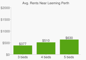 Graph of average rent prices for Leeming Perth