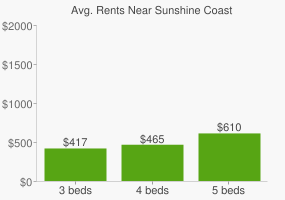 Graph of average rent prices for Sunshine Coast