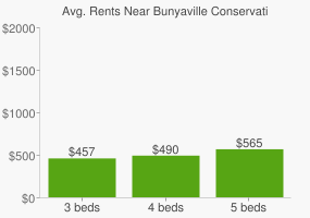 Graph of average rent prices for Bunyaville Conservation Park