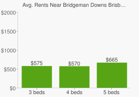 Graph of average rent prices for Bridgeman Downs Brisbane