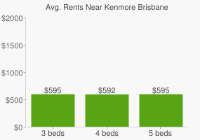 Graph of average rent prices for Kenmore Brisbane