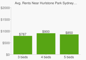 Graph of average rent prices for Hurlstone Park Sydney