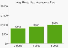 Graph of average rent prices for Applecross Perth