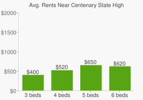 Graph of average rent prices for Centenary State High School